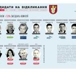 Общественное движение ЧЕСТНО выявил 11 кандидатов на отзыв в Луцком городском совете
